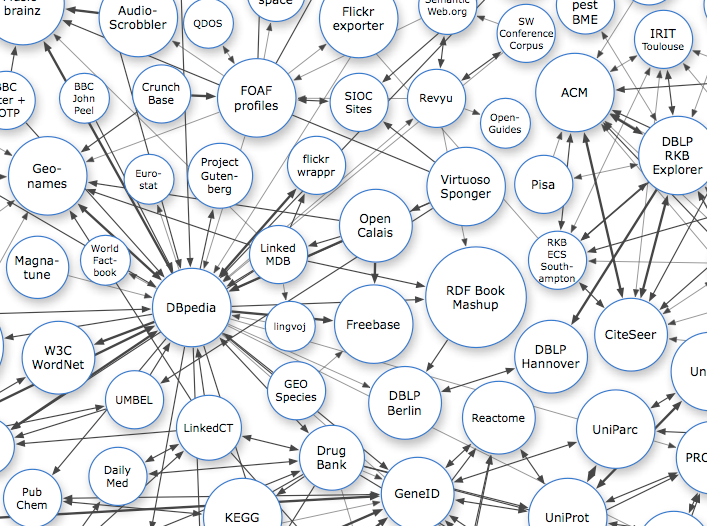 An excerpt of the map of Linked Open Data.